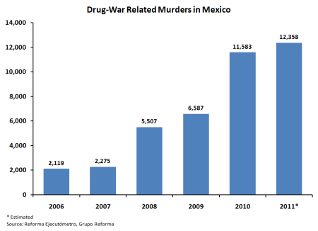 Drug-War_Related_Murders_in_Mexico_2006-2011
